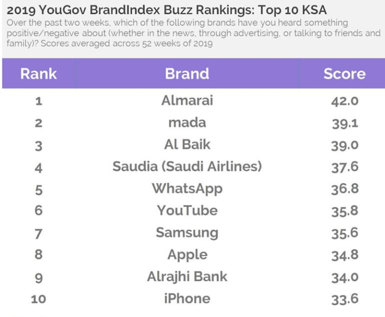 أشهر العلامات التجارية في السعودية