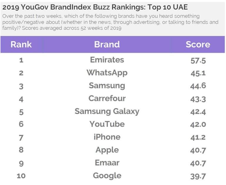 أشهر العلامات التجارية في الإمارات